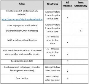 Webblast Table 3